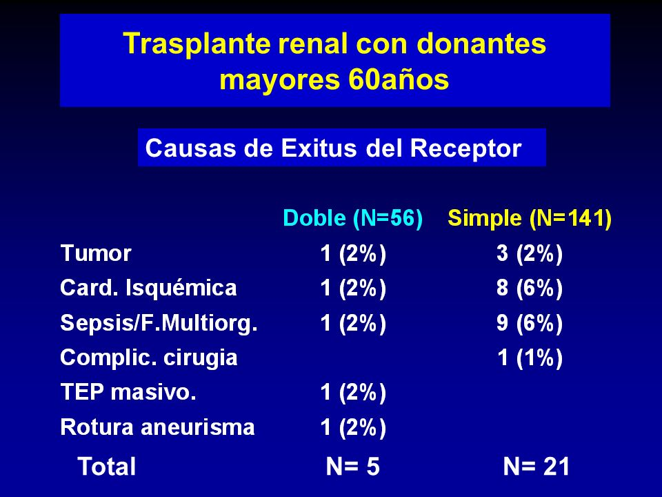 Trasplante renal con donantes mayores 60años