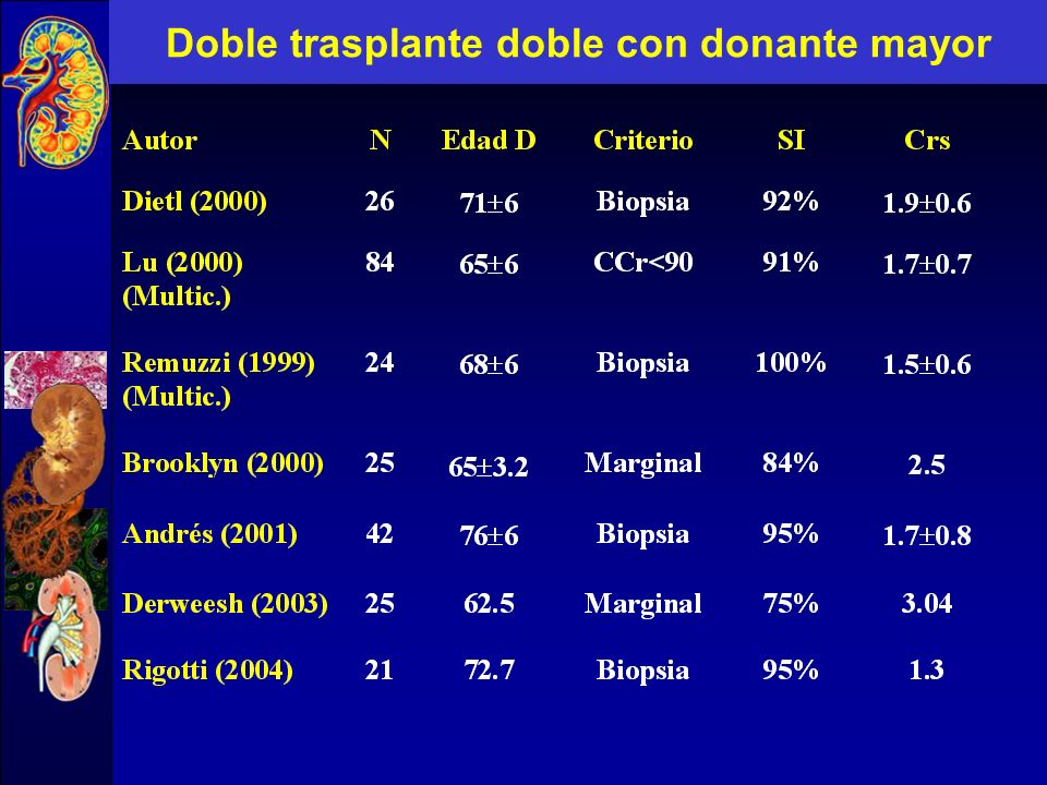 Doble trasplante doble con donante mayor