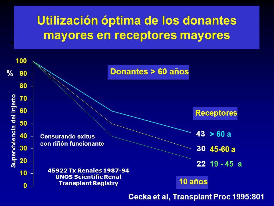 Utilización óptima de los donantes mayores en receptores mayores