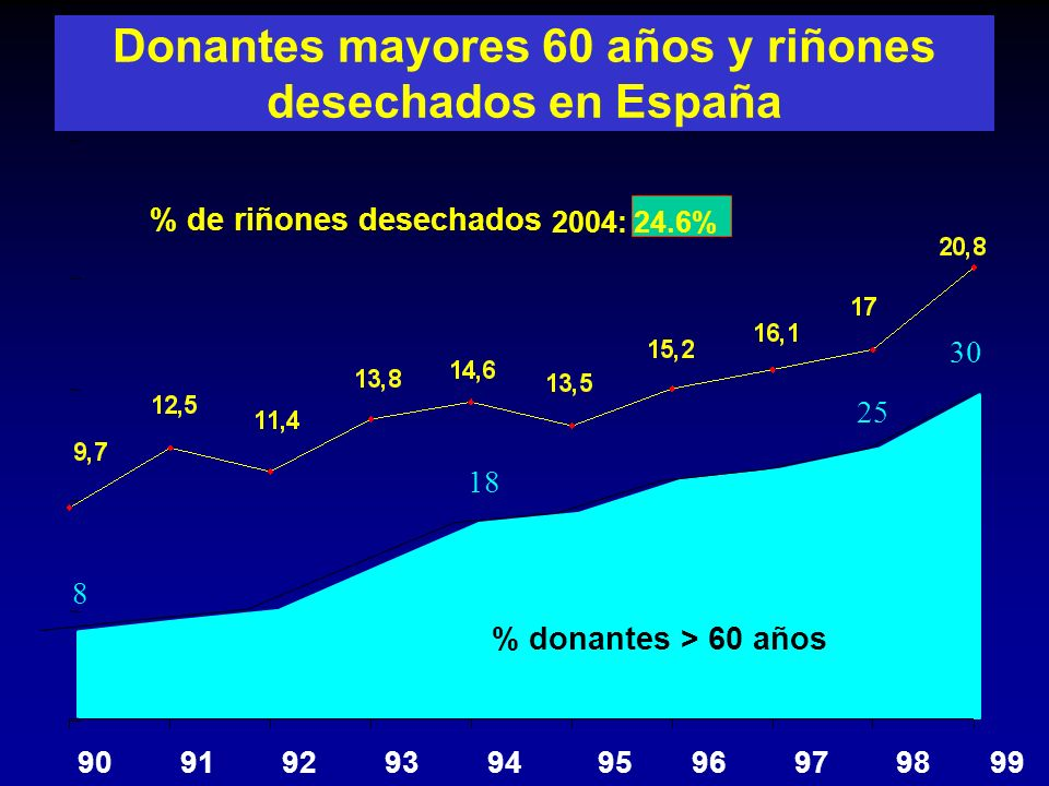 Donantes mayores 60 años y riñones desechados en España