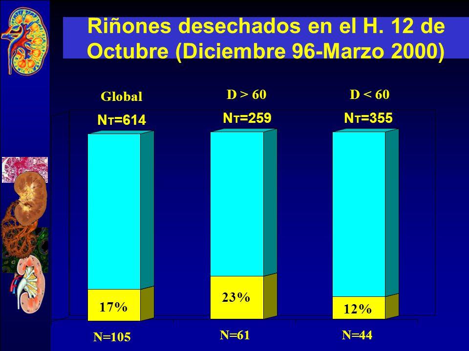Riñones desechados en el H. 12 de Octubre (Diciembre 96-Marzo 2000)
