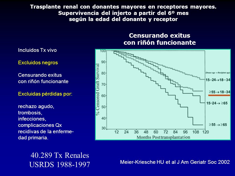 40.289 Tx Renales USRDS 1988-1997 Censurando exitus