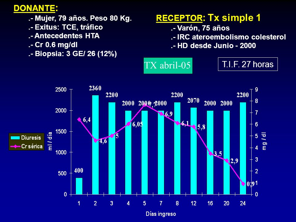 TX abril-05 DONANTE: RECEPTOR: Tx simple 1 T.I.F. 27 horas