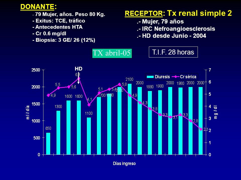 TX abril-05 DONANTE: RECEPTOR: Tx renal simple 2 T.I.F. 28 horas