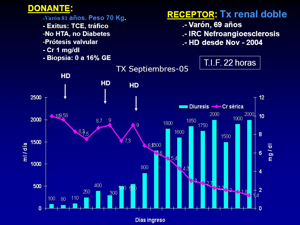 RECEPTOR: Tx renal doble