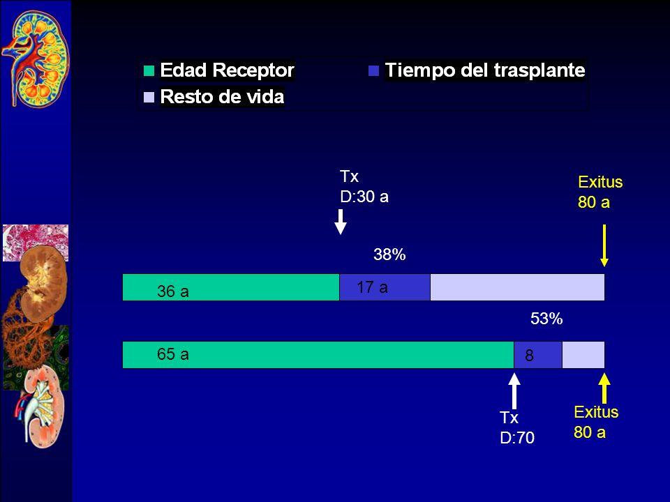 Tx D:30 a Exitus 80 a 38% 36 a 17 a 53% 65 a 8 Exitus 80 a Tx D:70