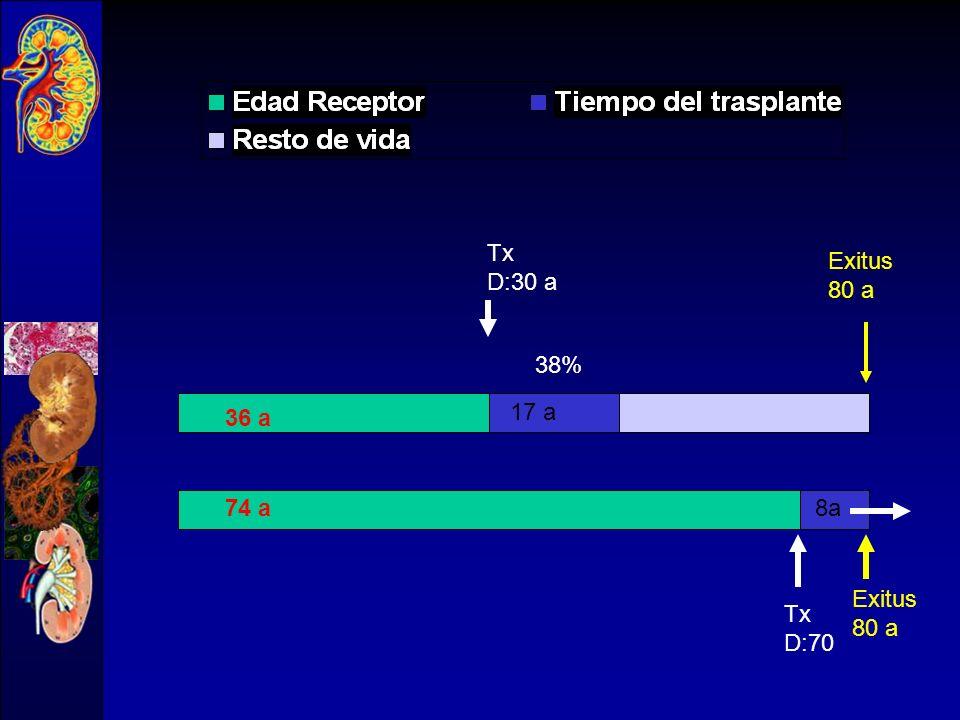 Tx D:30 a Exitus 80 a 38% 36 a 17 a 74 a 8a Exitus 80 a Tx D:70