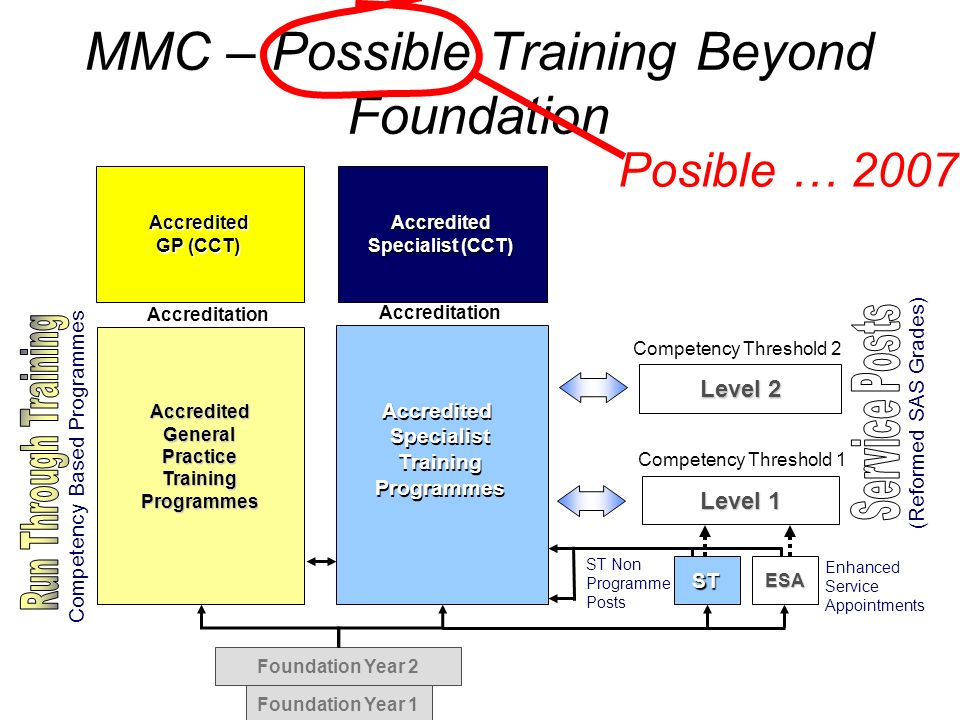 MMC – Possible Training Beyond Foundation
