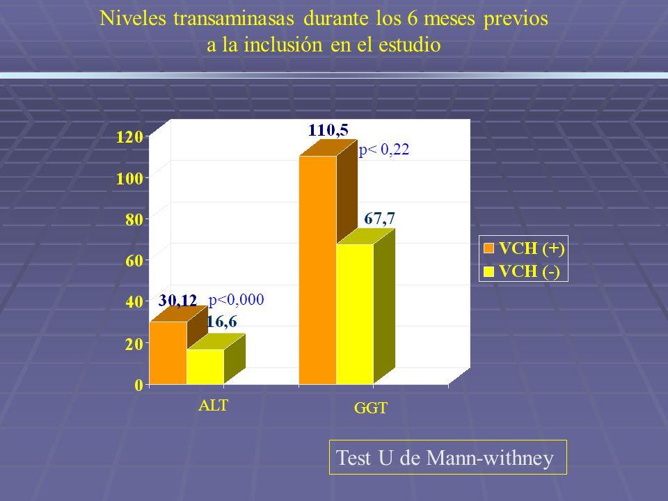 Niveles transaminasas durante los 6 meses previos