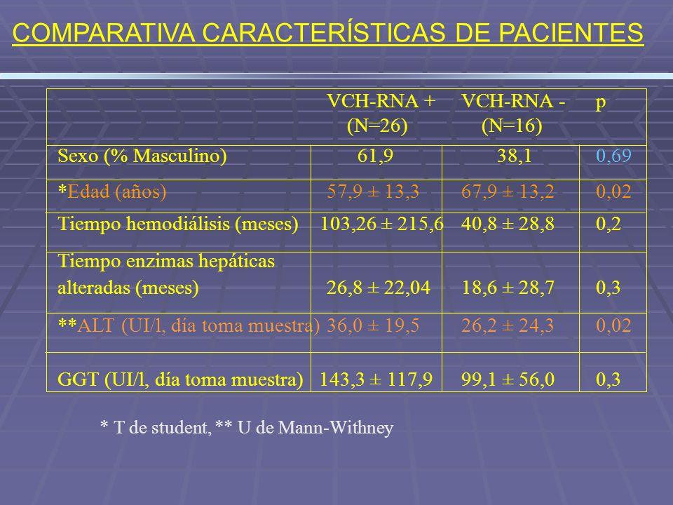COMPARATIVA CARACTERÍSTICAS DE PACIENTES