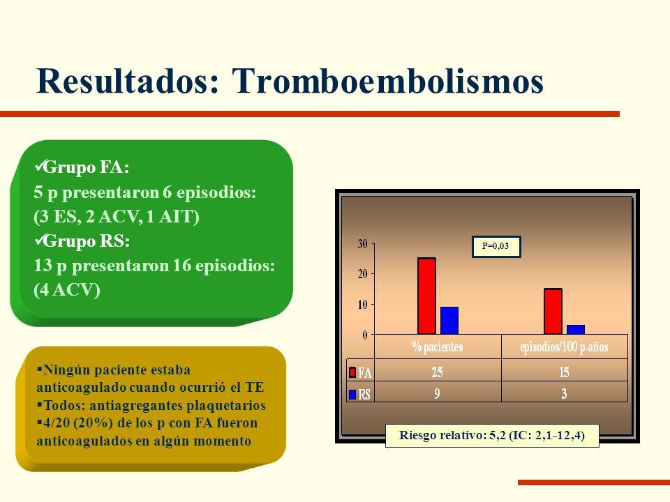 Resultados: Tromboembolismos