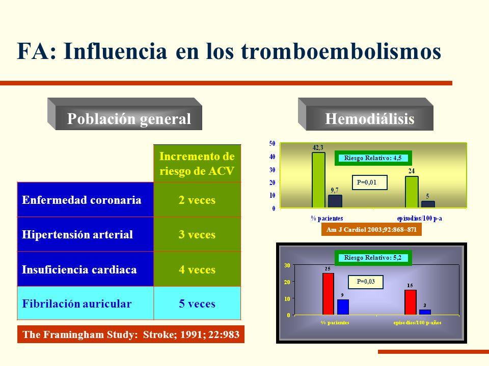 FA: Influencia en los tromboembolismos