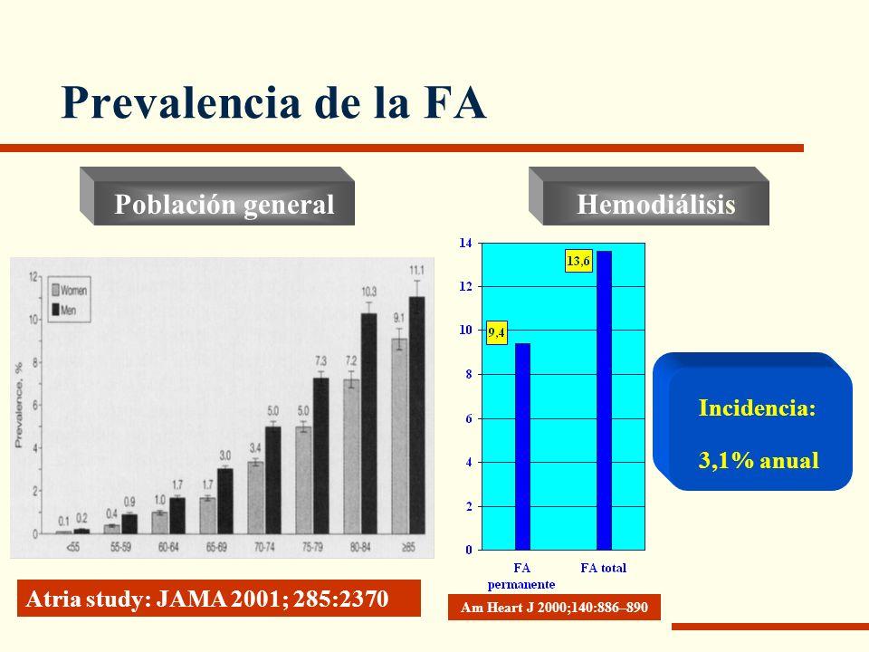 Prevalencia de la FA Población general Hemodiálisis Incidencia: