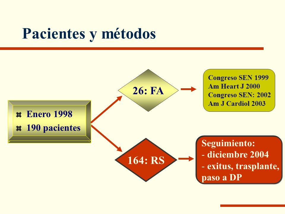 Pacientes y métodos 26: FA 164: RS Enero 1998 Enero 1998 190 pacientes