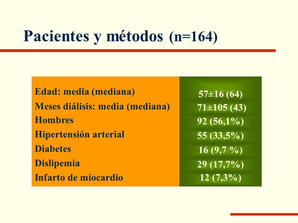 Pacientes y métodos (n=164)