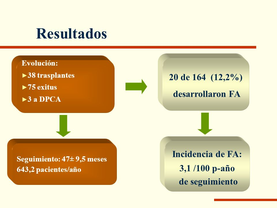 Resultados 20 de 164 (12,2%) desarrollaron FA Incidencia de FA: