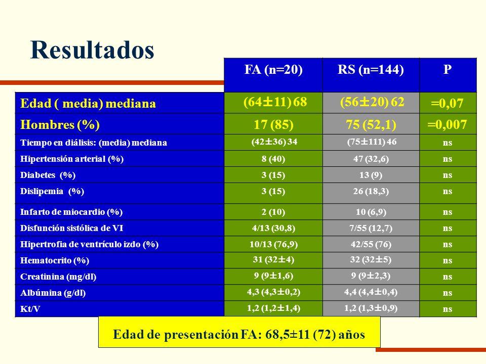 Edad de presentación FA: 68,5±11 (72) años