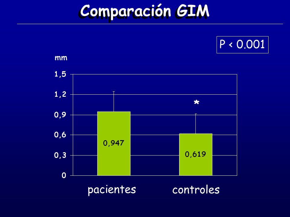 Comparación GIM P < 0.001 mm * pacientes controles