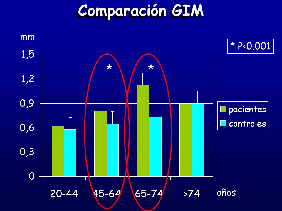 Comparación GIM mm * P<0.001 * * años