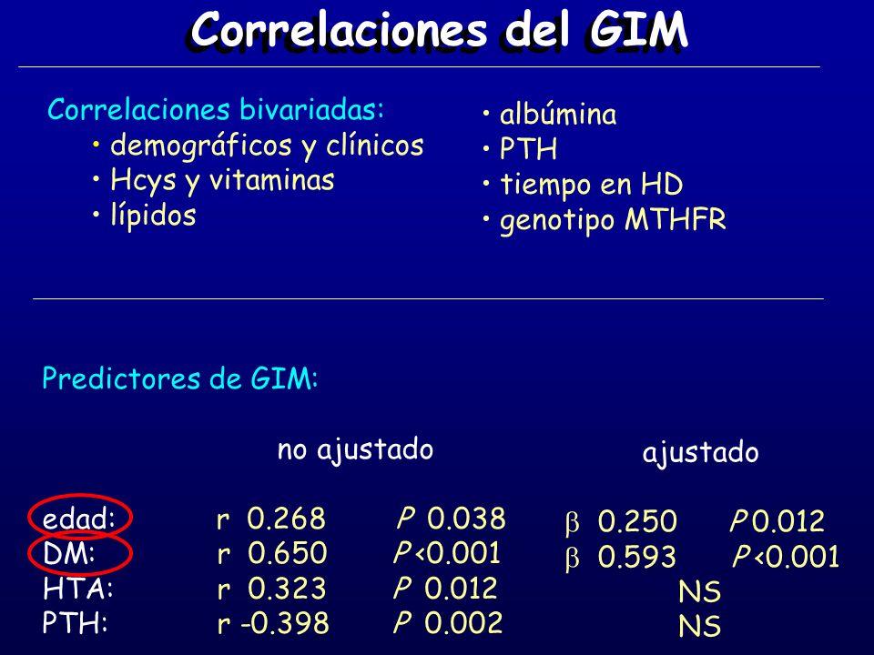 Correlaciones del GIM Correlaciones bivariadas: albúmina