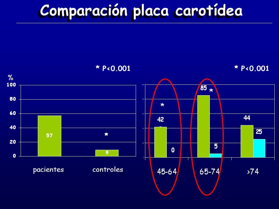 Comparación placa carotídea