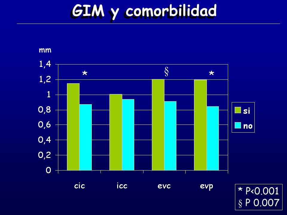 GIM y comorbilidad mm § * * * P<0.001 § P 0.007