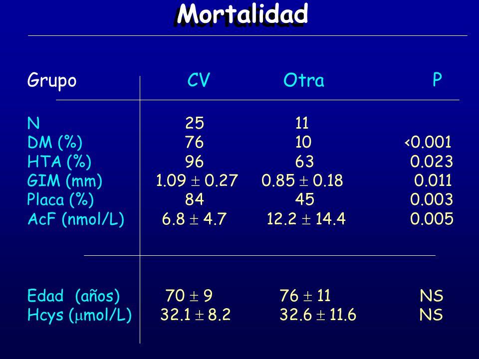 Mortalidad Grupo CV Otra P N 25 11 DM (%) 76 10 <0.001