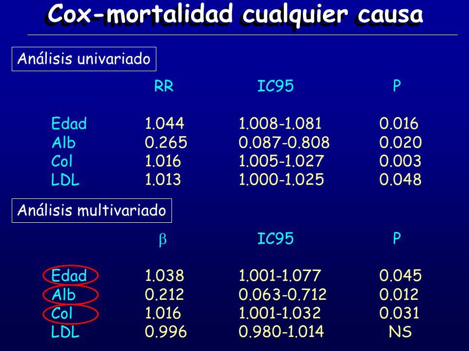 Cox-mortalidad cualquier causa