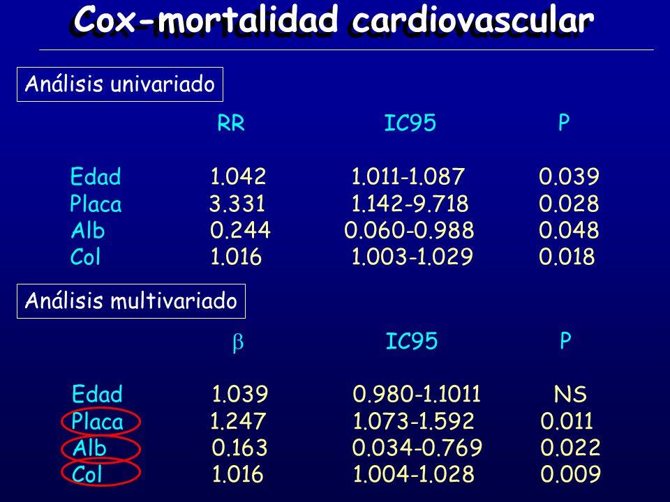 Cox-mortalidad cardiovascular