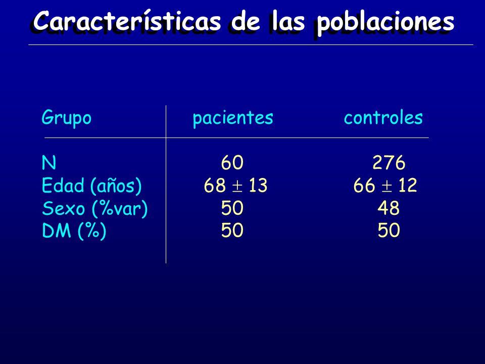 Características de las poblaciones