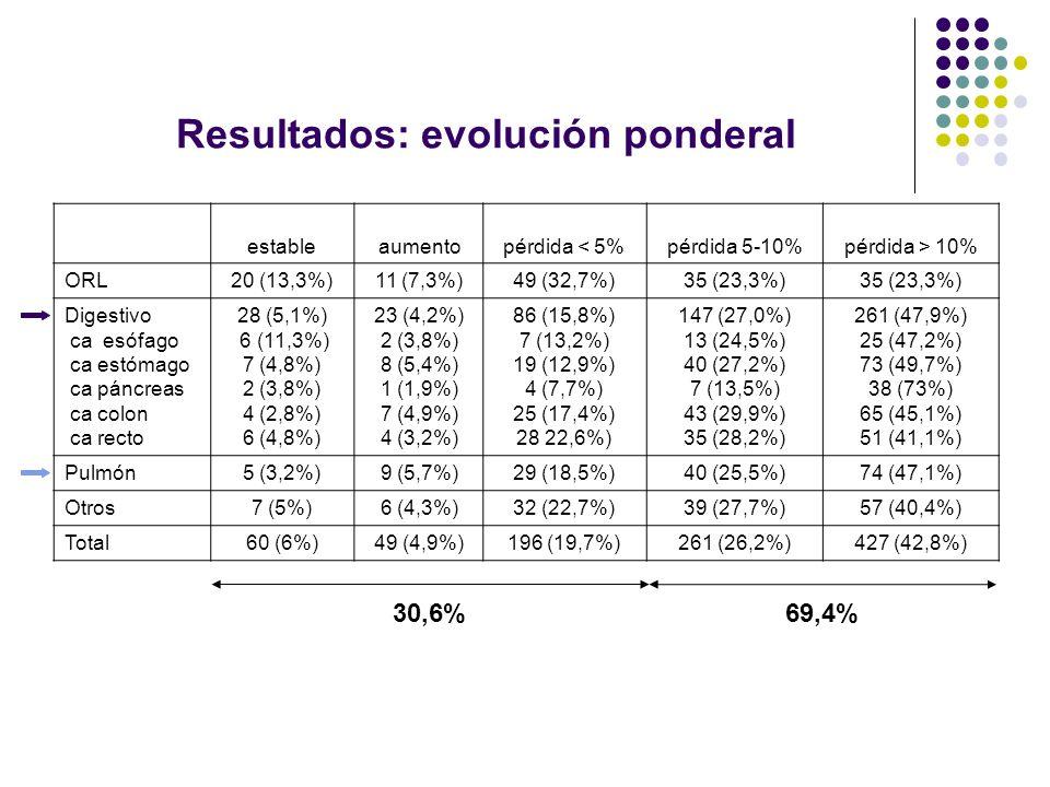 Resultados: evolución ponderal
