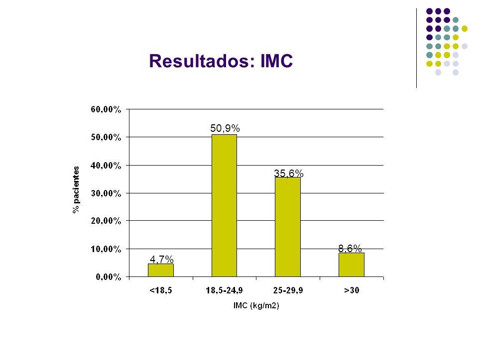 Resultados: IMC 50,9% 35,6% 8,6% 4,7%