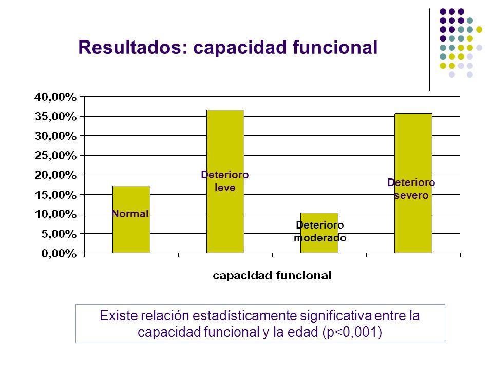 Resultados: capacidad funcional