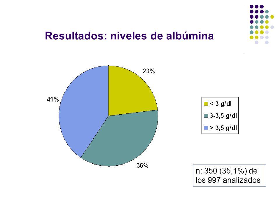 Resultados: niveles de albúmina