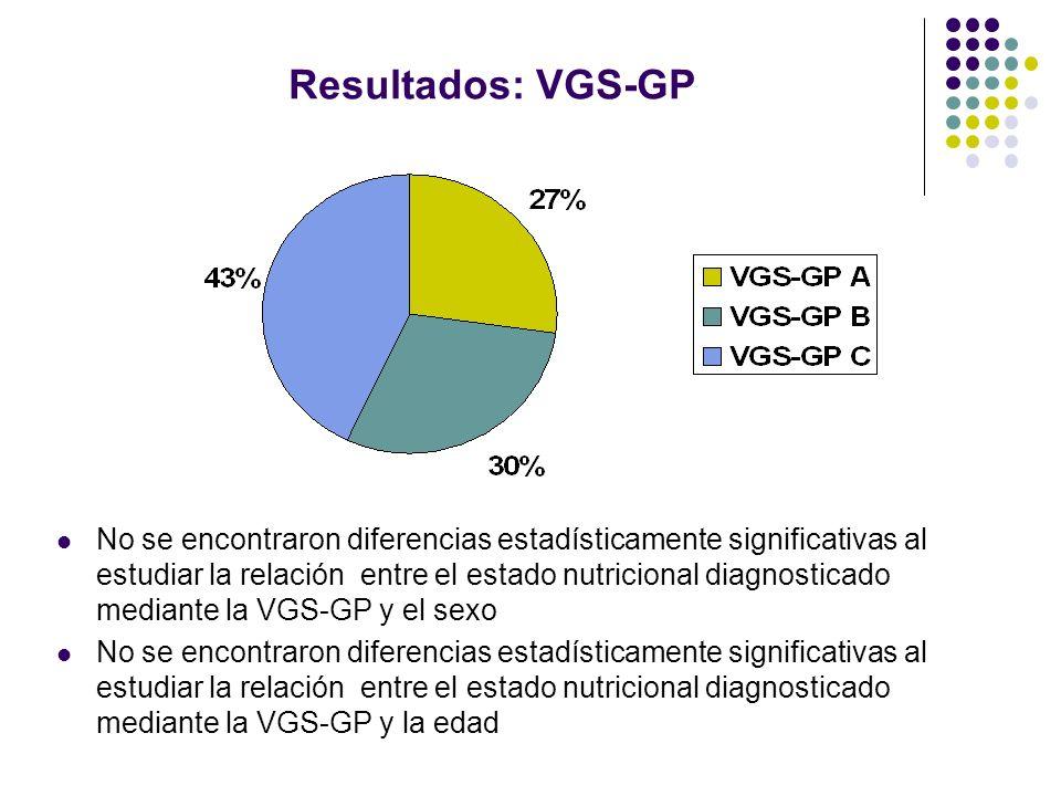 Resultados: VGS-GP