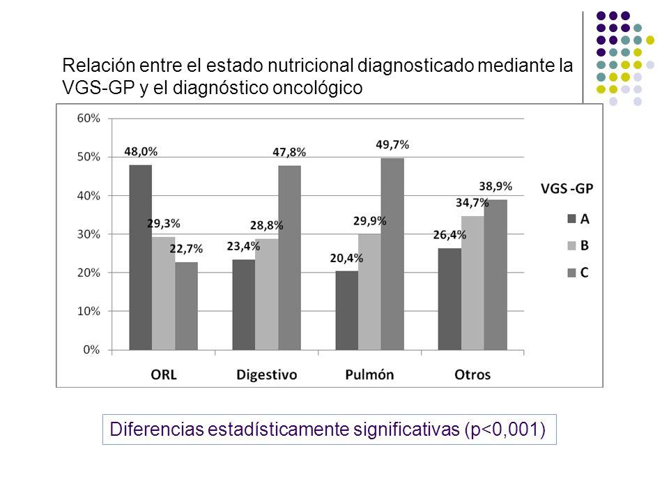 Relación entre el estado nutricional diagnosticado mediante la VGS-GP y el diagnóstico oncológico