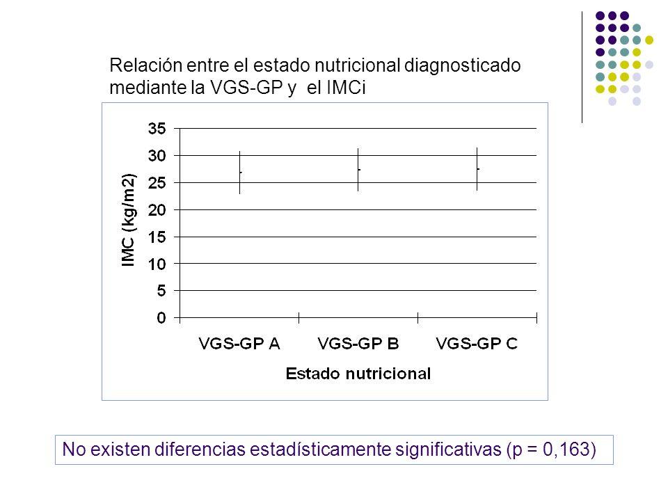 Relación entre el estado nutricional diagnosticado mediante la VGS-GP y el IMCi