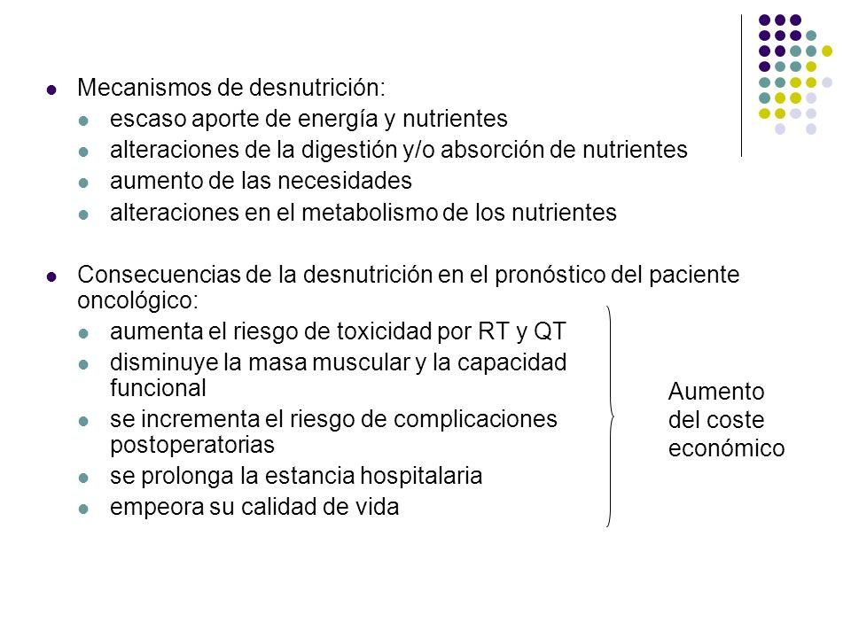 Mecanismos de desnutrición: