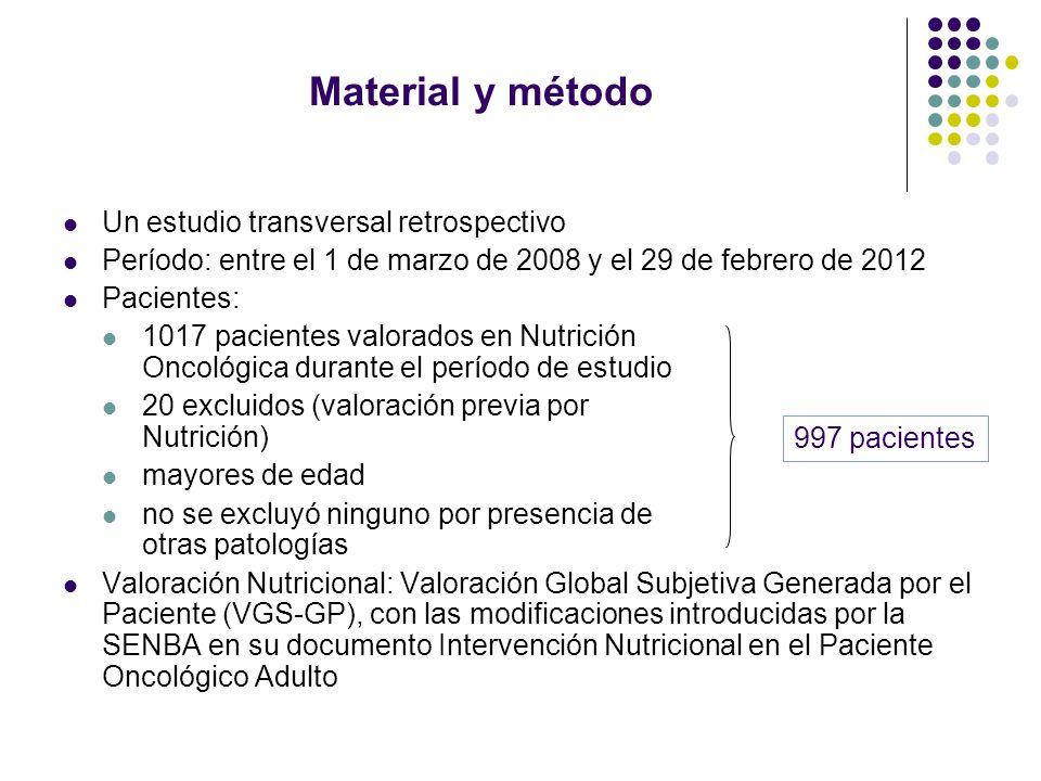 Material y método Un estudio transversal retrospectivo