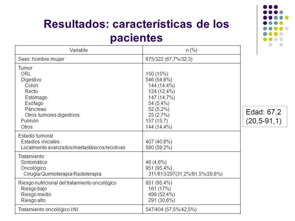 Resultados: características de los pacientes