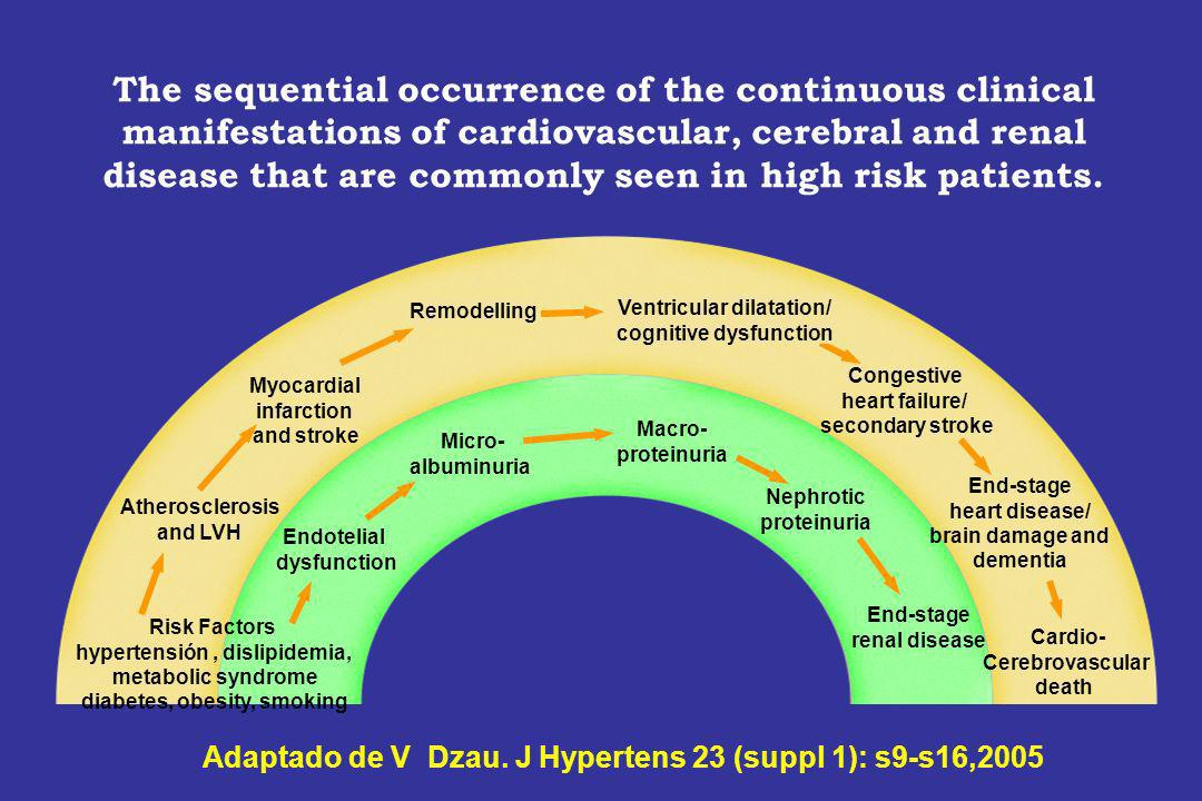 The sequential occurrence of the continuous clinical manifestations of cardiovascular, cerebral and renal disease that are commonly seen in high risk patients.