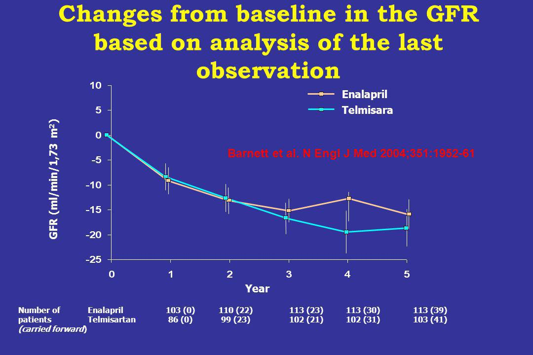 Changes from baseline in the GFR based on analysis of the last observation