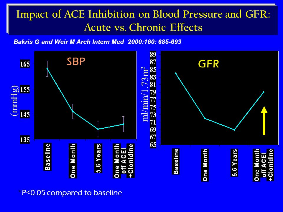 Impact of ACE Inhibition on Blood Pressure and GFR: