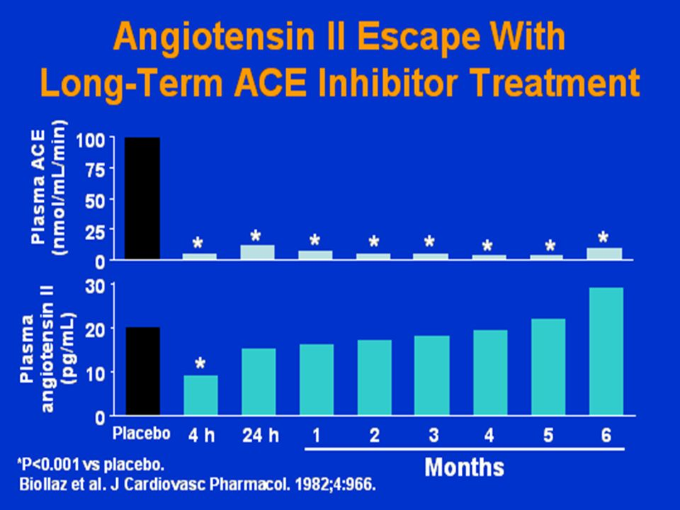 Angiotensin II escape with long-term ACE inhibitor treatment You are all familiar with slides like this.