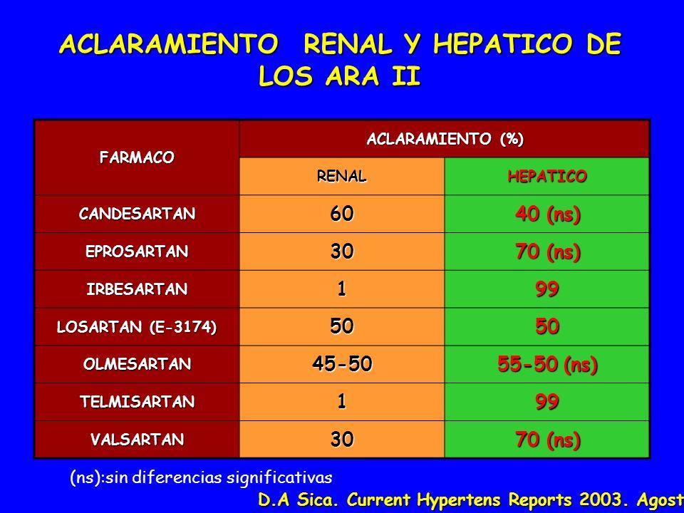 ACLARAMIENTO RENAL Y HEPATICO DE LOS ARA II