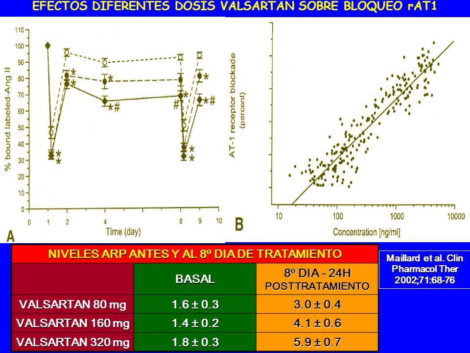 EFECTOS DIFERENTES DOSIS VALSARTAN SOBRE BLOQUEO rAT1