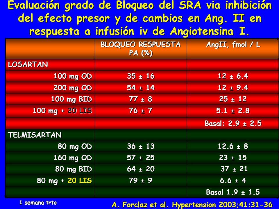 BLOQUEO RESPUESTA PA (%)
