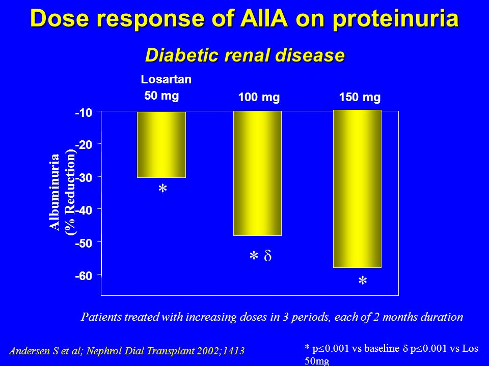 Dose response of AIIA on proteinuria Diabetic renal disease
