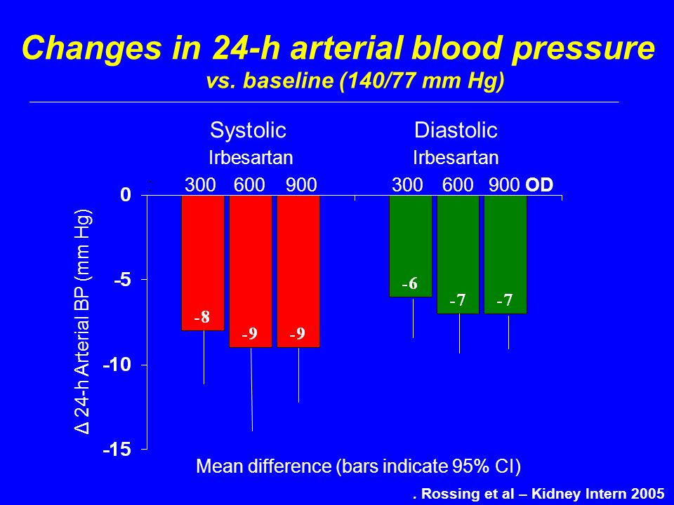 Changes in 24-h arterial blood pressure