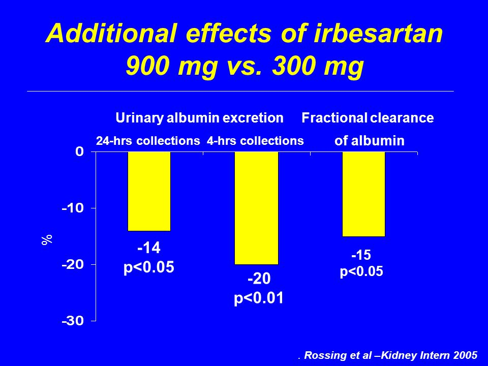 Additional effects of irbesartan 900 mg vs. 300 mg